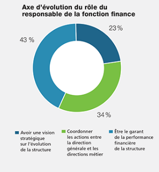 axe-evolution-responsable-finance
