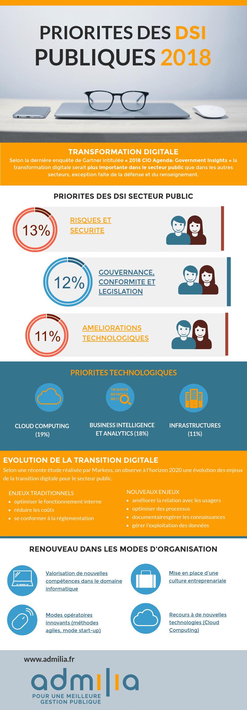 Priorites-DSI-publiques-infographie