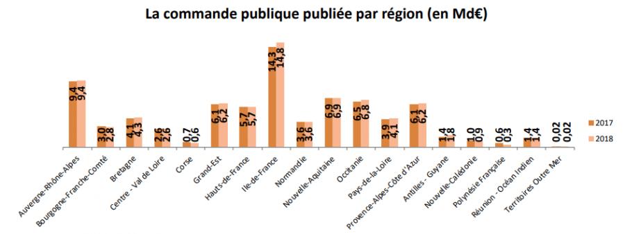 commande-publique-regions